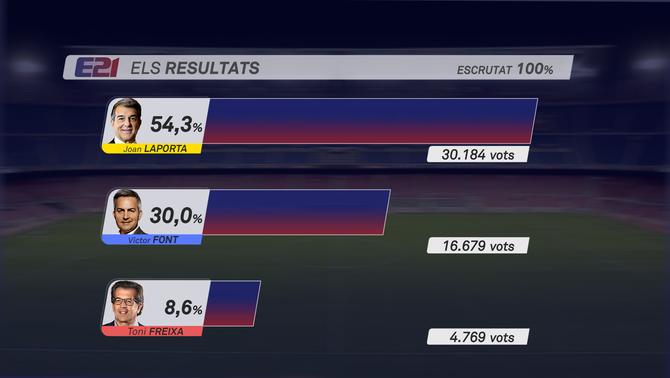 Los resultados de las elecciones del Barça en votos totales y porcentaje de voto. Joan Laporta 54,3%. Víctor Font 30%. Toni Freixa 8,6%.